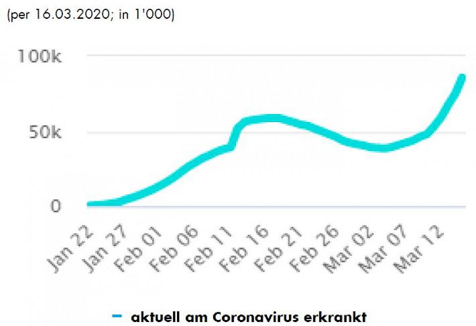 anzahl coronavirus