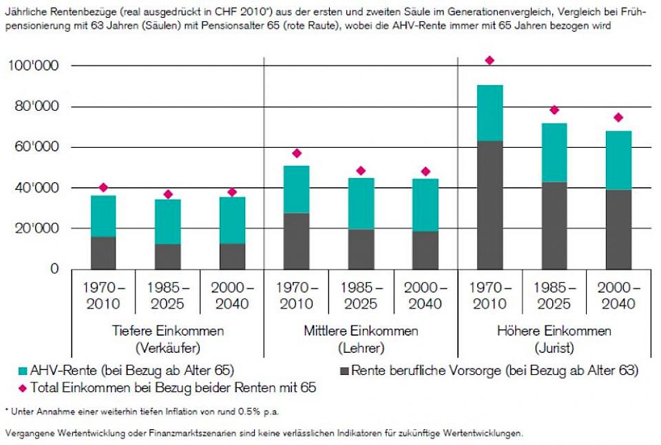Rentenentwicklung Bis 2025